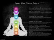 Seven Main Chakra Points
